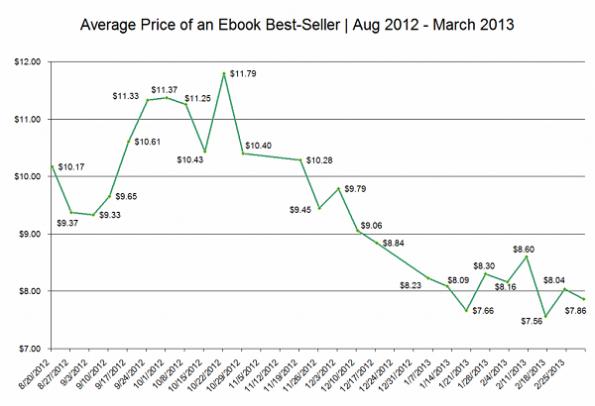 ebook-best-seller-avg-price-1-1024x7002