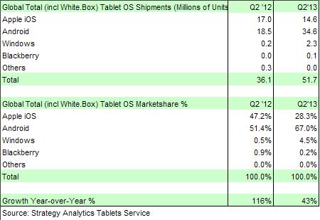 tablet verkaeufe marktanteile