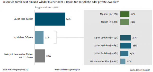 ebook leser bitkom