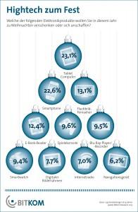 Beliebteste Weihnachtsgeschenke laut Bitkom