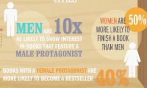 Wird Literatur besser, wenn man versucht, Bestseller-Konzepte zu kopieren?