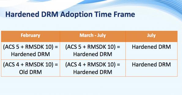 Roadmap der DRM-Einführung