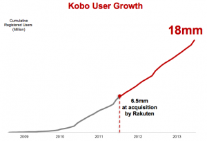 Mitgliederentwicklung von Kobo