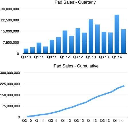 iPad-Verkäufe auf Quartalsbasis. Grafik gefunden bei Mobilegeeks