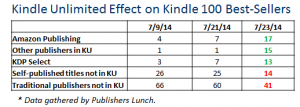 Influence of Unlimited Kindle on Amazon's bestseller list