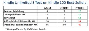 Einfluss von Kindle Unlimited auf Amazons Bestsellerliste