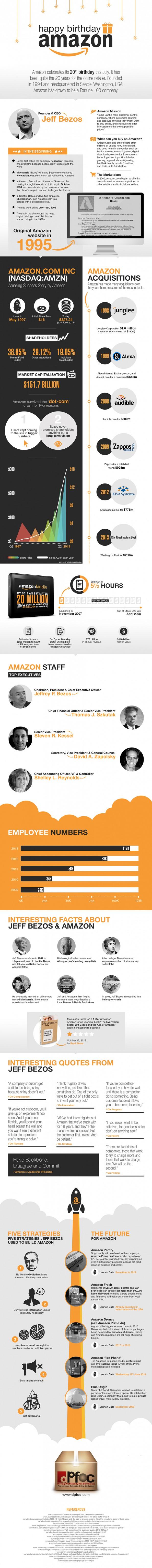 amazon 20 jahre infografik