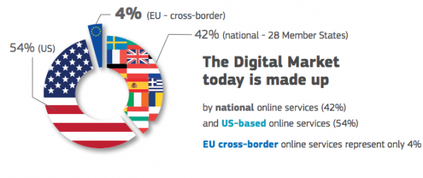 Segmentierter Digital-Markt (Infografik aus EU-Präsentation)