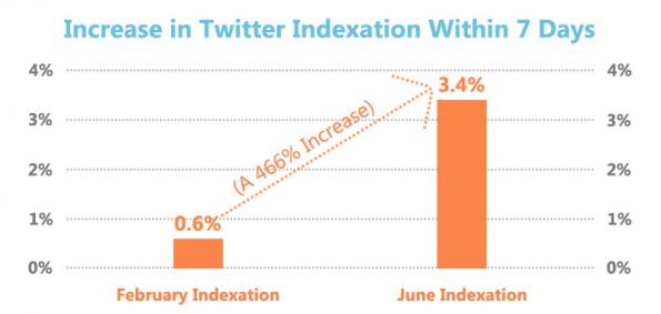 twitter google indexierung
