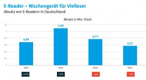E-Reader-Verkäufe 2012-2015