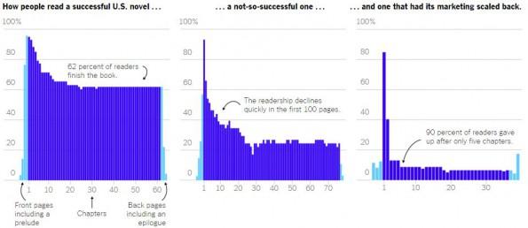 Anzahl derjenigen, die die jeweiligen Kapitel zuende gelesen haben (in %)