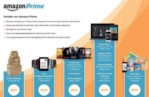 Amazon Prime im Zeitverlauf