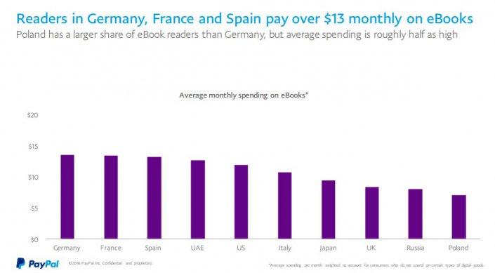 paypal-ebook-ausgaben